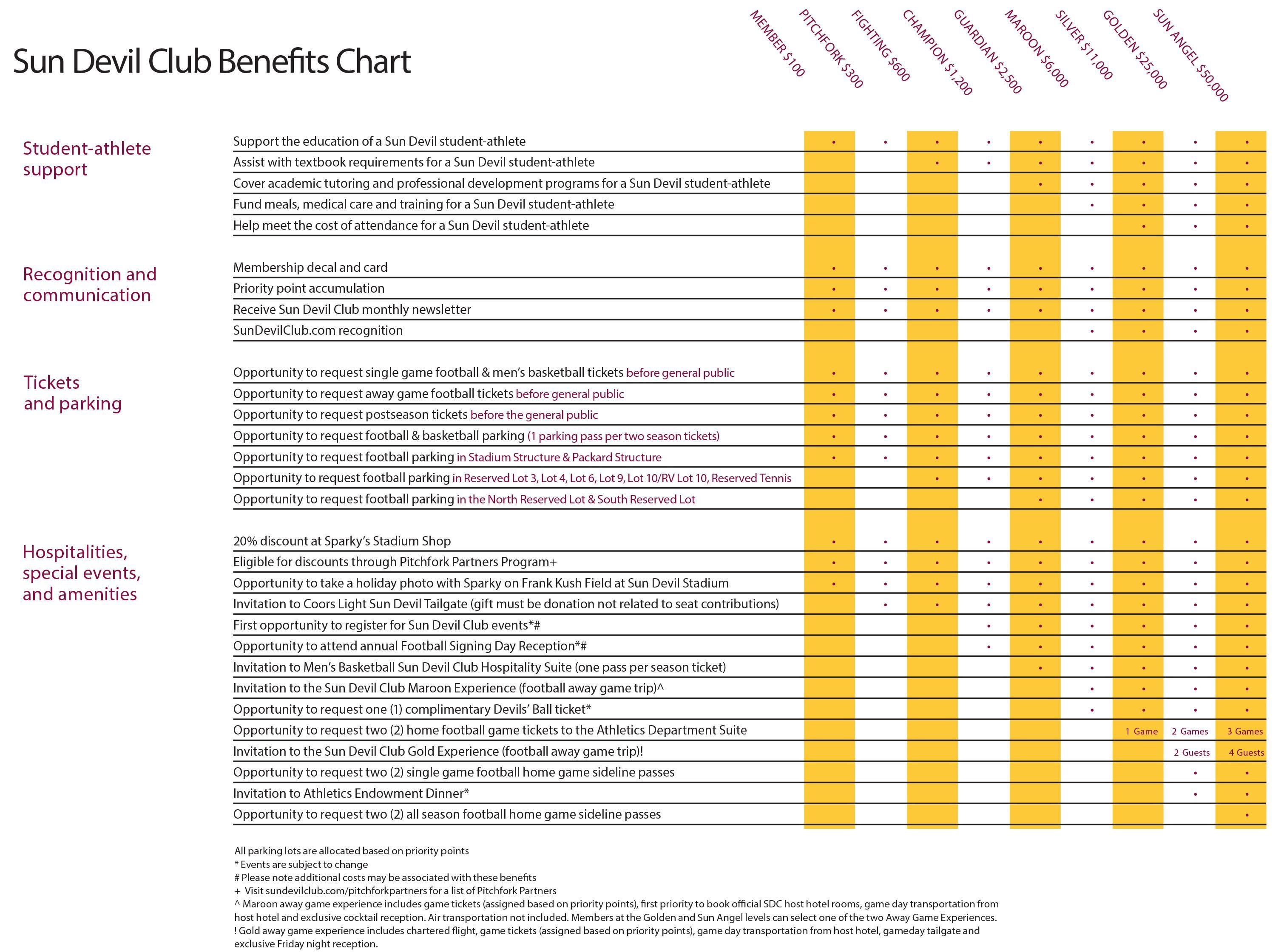 2018-19 Sun Devil Club Benefits Chart